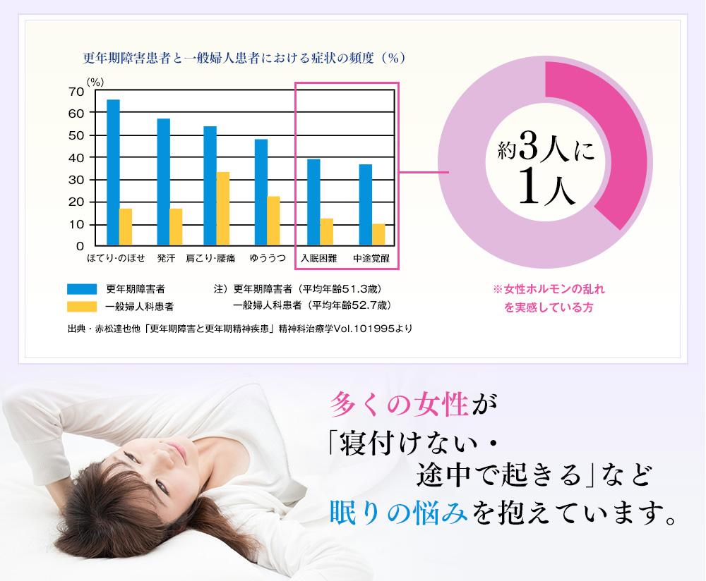 多くの女性が眠りの悩みを抱えています。